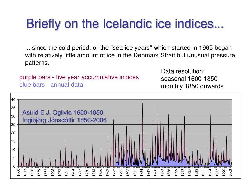 Briefly on the Icelandic ice indices...