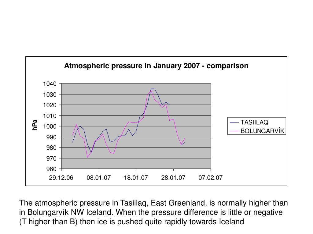 The atmospheric pressure in Tasiilaq, East Greenland, is normally higher than