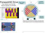 forward aft drive