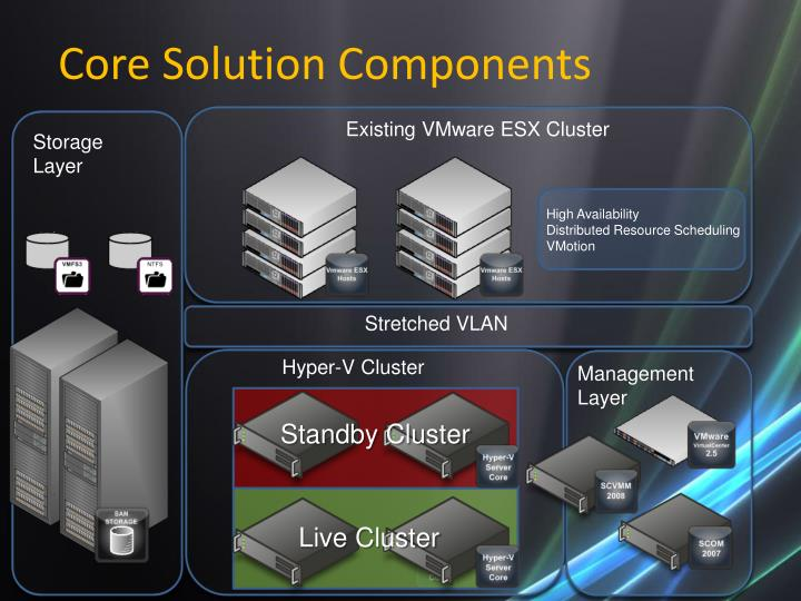 Core Solution Components