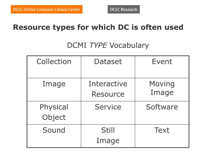 Resource types for which DC is often used