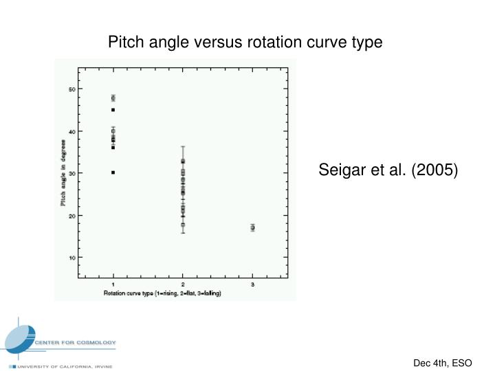 Pitch angle versus rotation curve type