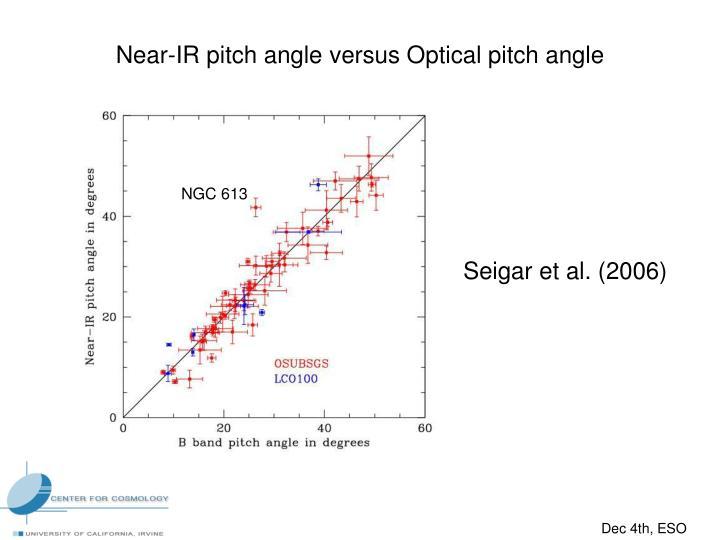 Near-IR pitch angle versus Optical pitch angle