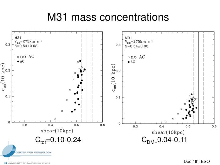 M31 mass concentrations