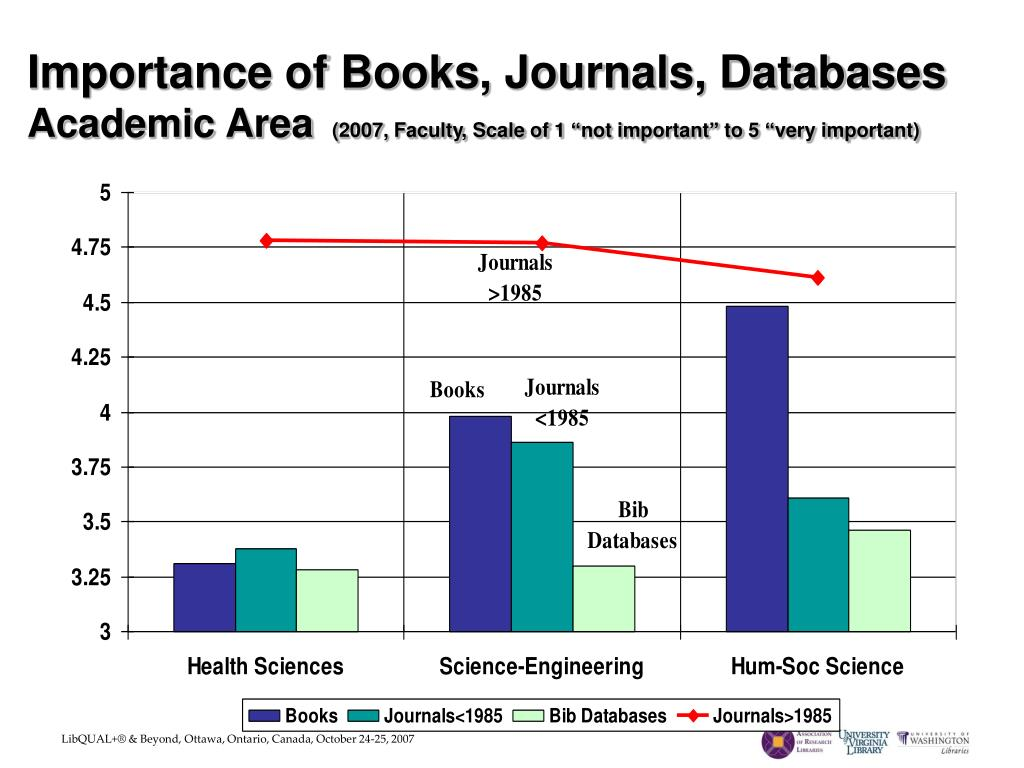 Importance of Books, Journals, Databases