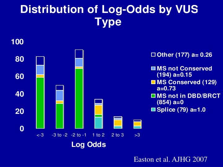 Easton et al. AJHG 2007