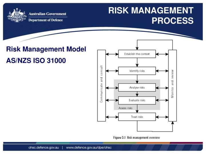 identifying risks and procedure of risk modelling Risk management: for the university, risk management refers to the culture, processes and structures developed to risk analysis should seek to identify potential causes and sources of risk in order to analyse their searching {{ modelsearchtype }} for returned {{ modeltotalitems }} results.