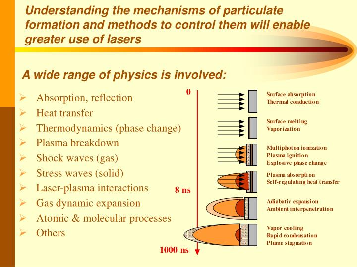 A wide range of physics is involved: