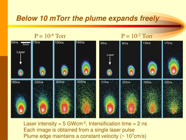 Below 10 mTorr the plume expands freely