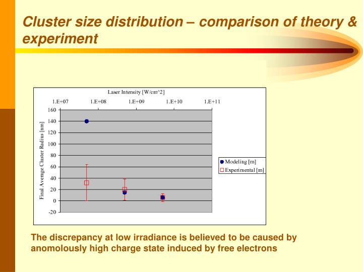 Cluster size distribution – comparison of theory & experiment