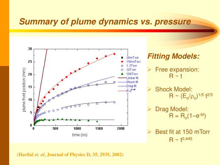 Summary of plume dynamics vs. pressure