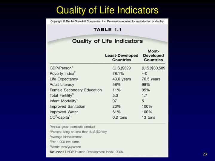 Quality of Life Indicators