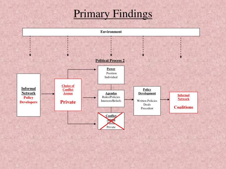 Primary Findings