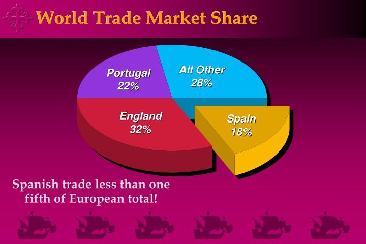 World trade market share