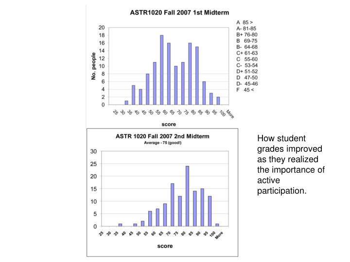 How student grades improved as they realized the importance of active participation.