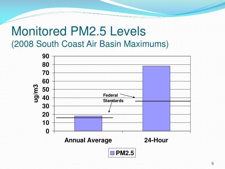 Monitored PM2.5 Levels