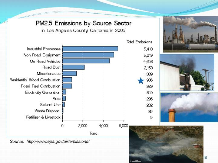 Source:  http://www.epa.gov/air/emissions/