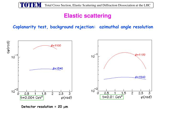 Elastic scattering