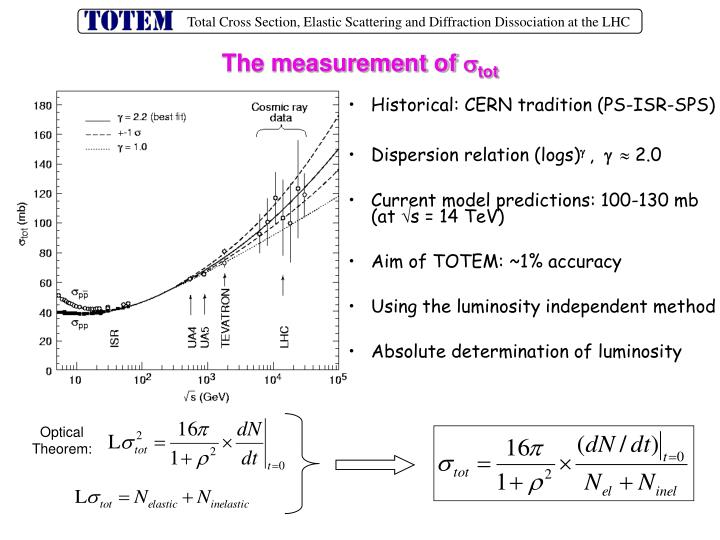 The measurement of