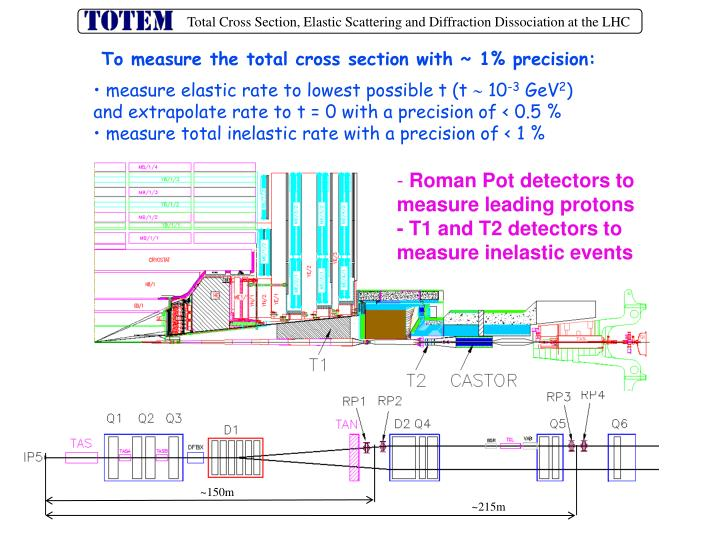 To measure the total cross section with ~ 1% precision: