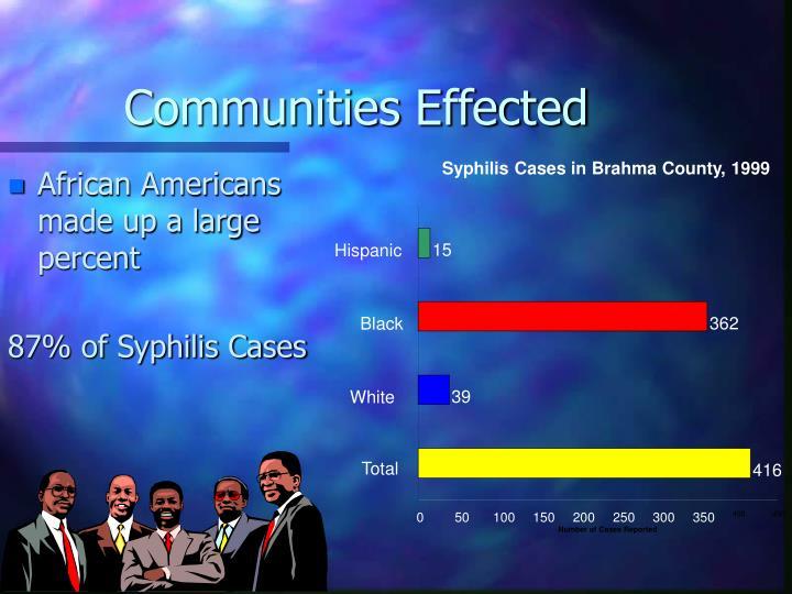 Communities Effected