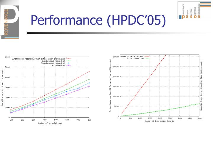 Performance (HPDC'05)