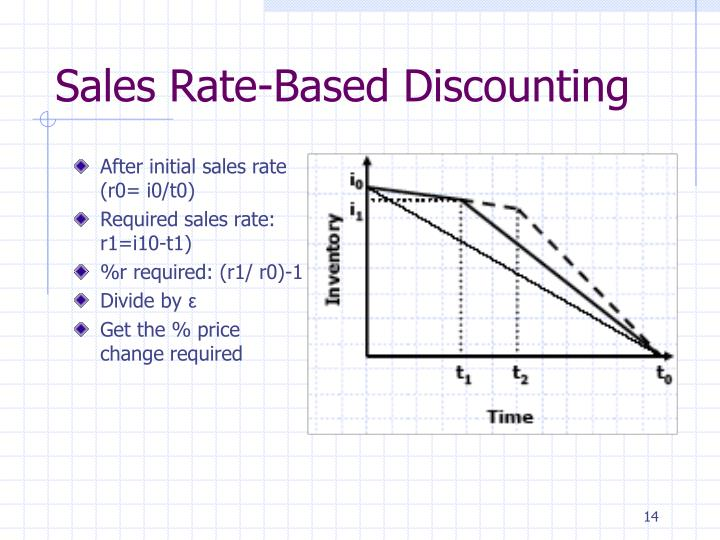 Sales Rate-Based Discounting