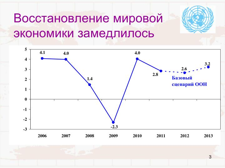 Восстановление мировой экономики замедлилось