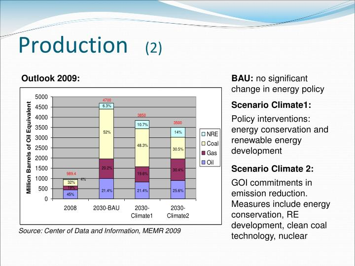 overview of india s energy sector Institute of management technology overview of india's power sector renewable energy will play a key role for the sector.