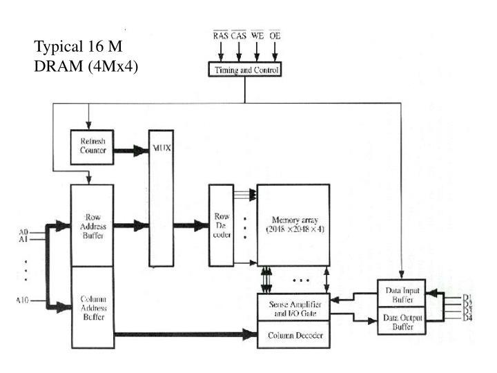 Typical 16 M DRAM (4Mx4)