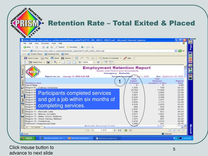 Retention Rate – Total Exited & Placed