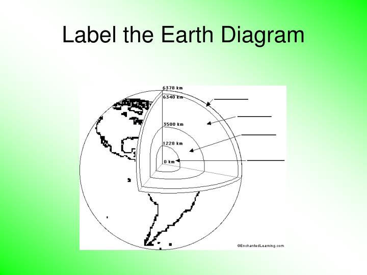 Ppt Label The Earth Diagram Powerpoint Presentation Id1024838