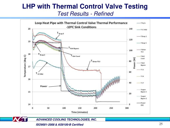 LHP with Thermal Control Valve Testing