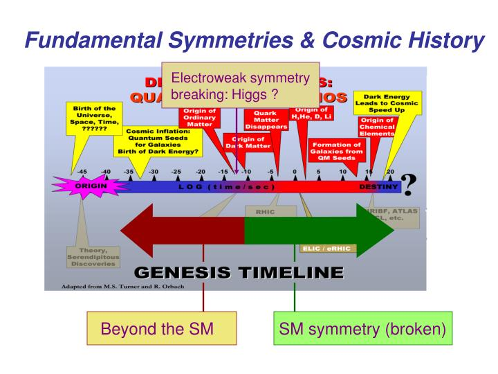 Electroweak symmetry breaking: Higgs ?