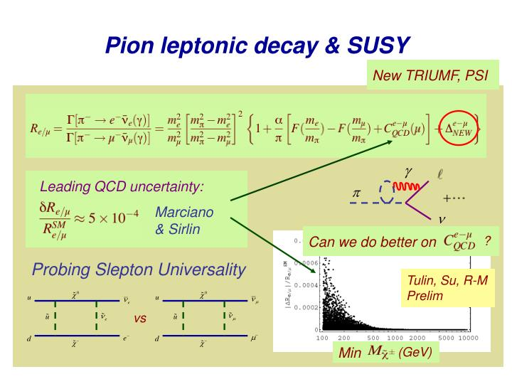 Leading QCD uncertainty: