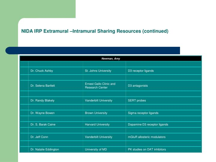 NIDA IRP Extramural –Intramural Sharing Resources (continued)