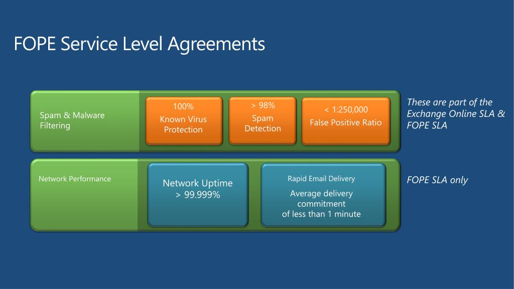 PPT - Understanding Microsoft Forefront Online Protection