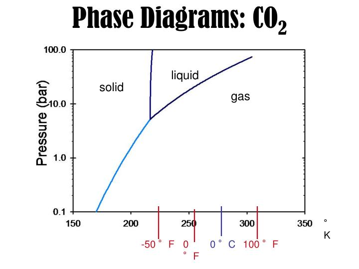 Phase Diagrams: CO