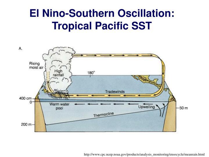 El Nino-Southern Oscillation:
