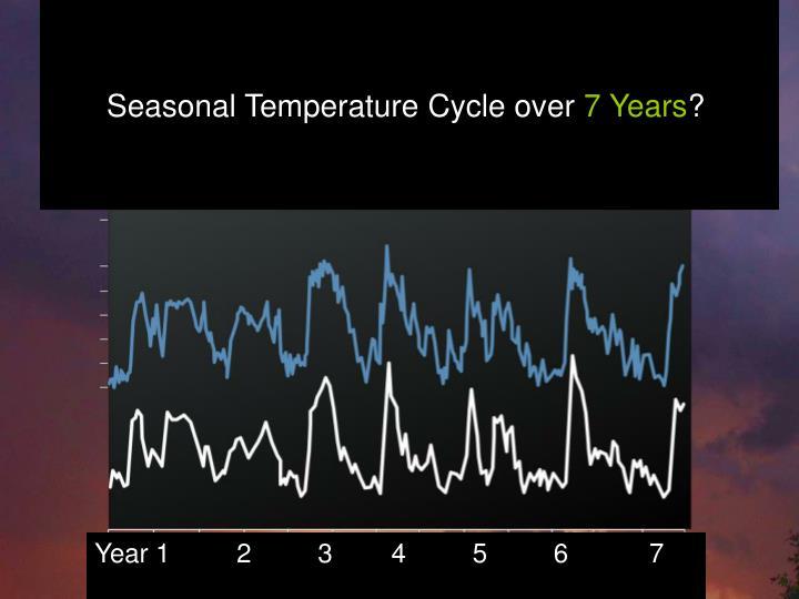 Seasonal Temperature Cycle over