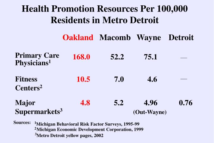 Health Promotion Resources Per 100,000