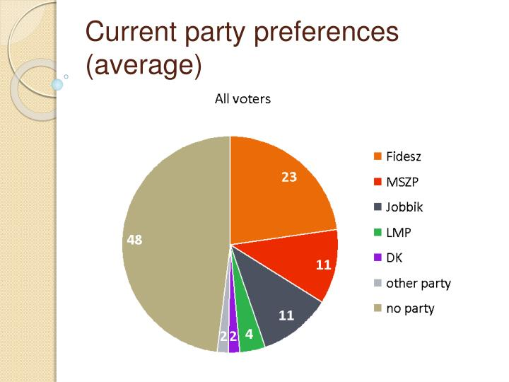 Current party preferences (average)