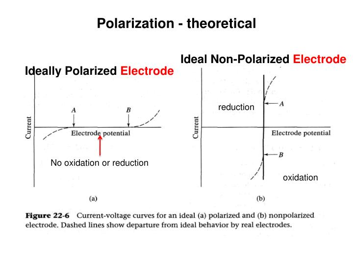 9698bdeaa42 PPT - Introduction to Electroanalytical Chemistry PowerPoint ...