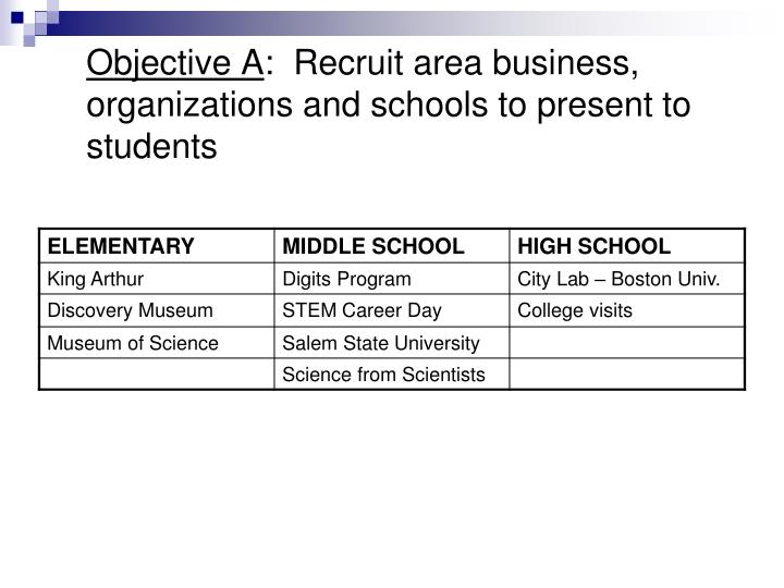 Objective A