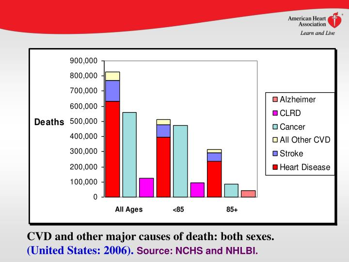 CVD and other major causes of death: both sexes.