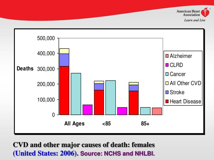 CVD and other major causes of death: females