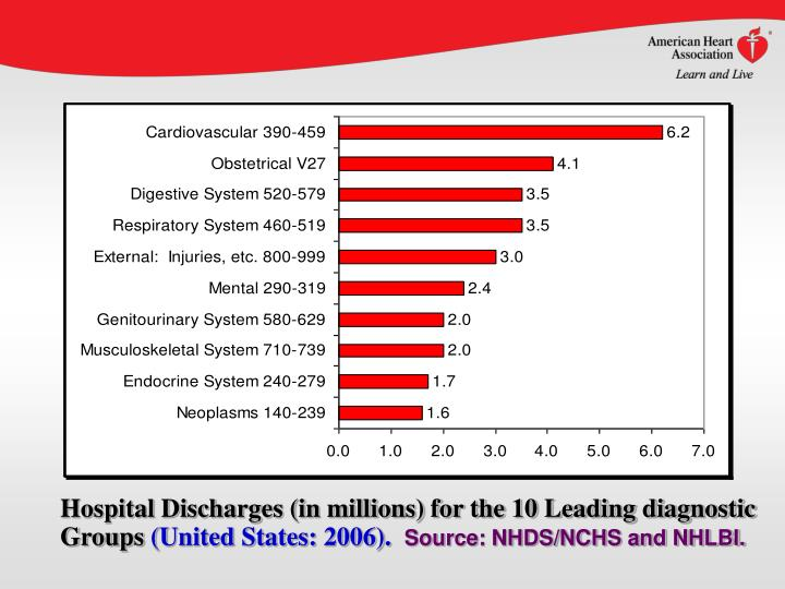 Hospital Discharges (in millions) for the 10 Leading diagnostic Groups