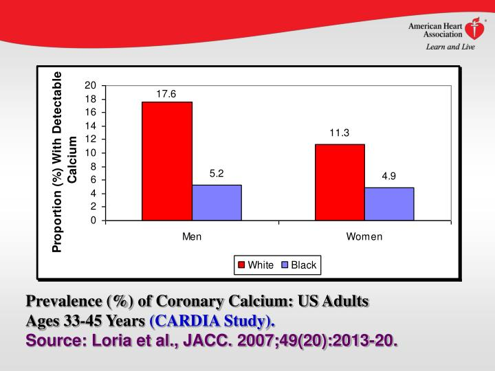 Prevalence (%) of Coronary Calcium: US Adults