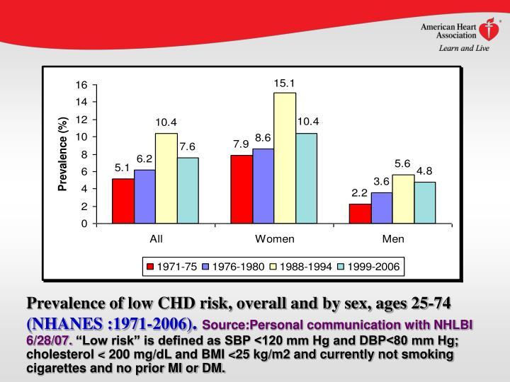 Prevalence of low CHD risk, overall and by sex, ages 25-74