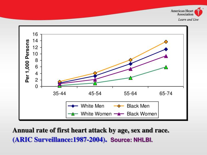 Annual rate of first heart attack by age, sex and race.
